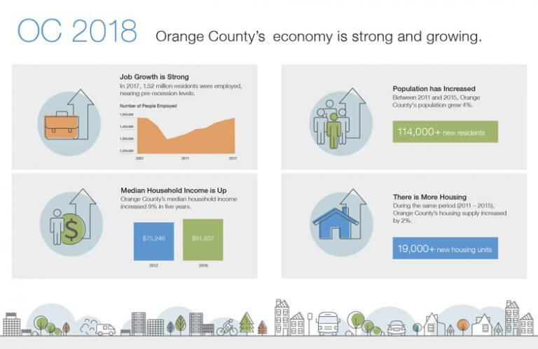 OCTA Indicators Report 2018 spread 2