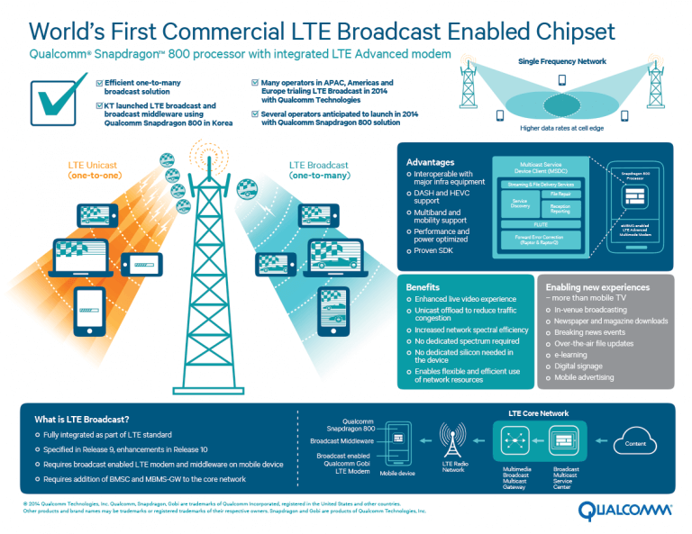 Qualcomm Infographics LTE Evolution