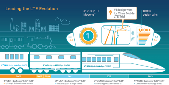 Qualcomm Infographics LTE Evolution
